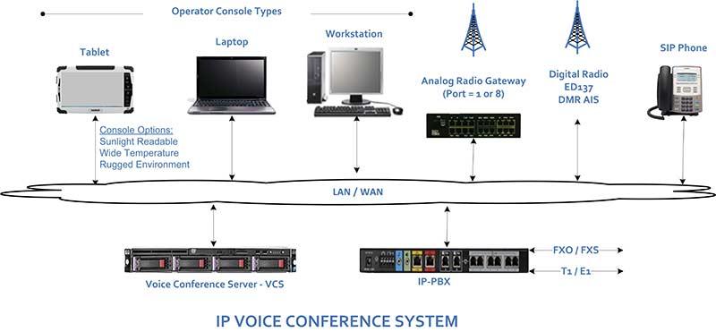 Ip based pbx console interconnect hf radio voip calls p25 radio radio control system block diagram ccuart Image collections
